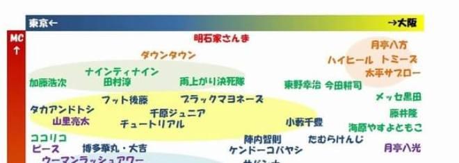 【※衝撃】吉本興業の芸人勢力図がヤバ過ぎる…この図の右側がガチすぎてドン引きレベル