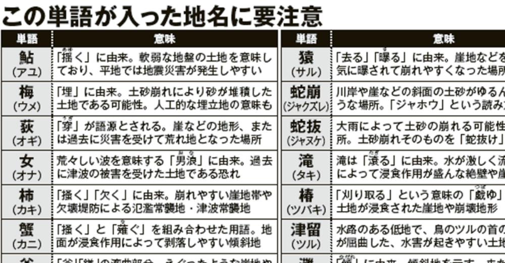 【※必見】あなたの自宅は大丈夫??地名に入っていると危険な漢字が明らかにっっ!!