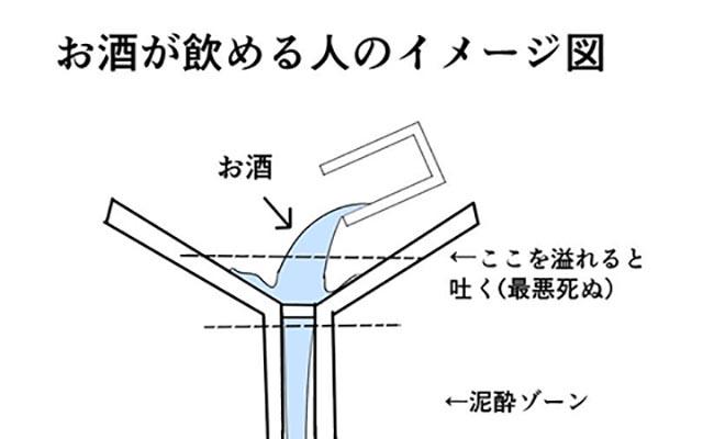お酒が飲める人と飲めない人の差~図で大解剖!!!~