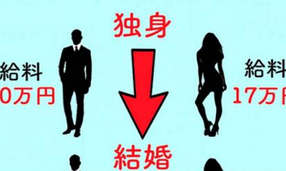 【衝撃】既婚者は共感の嵐!結婚が男性の生活に変化をもたらすもの7選