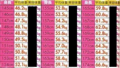 平均 体重 の 求め 方